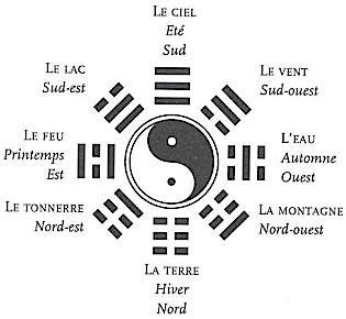6.Trigrammes
